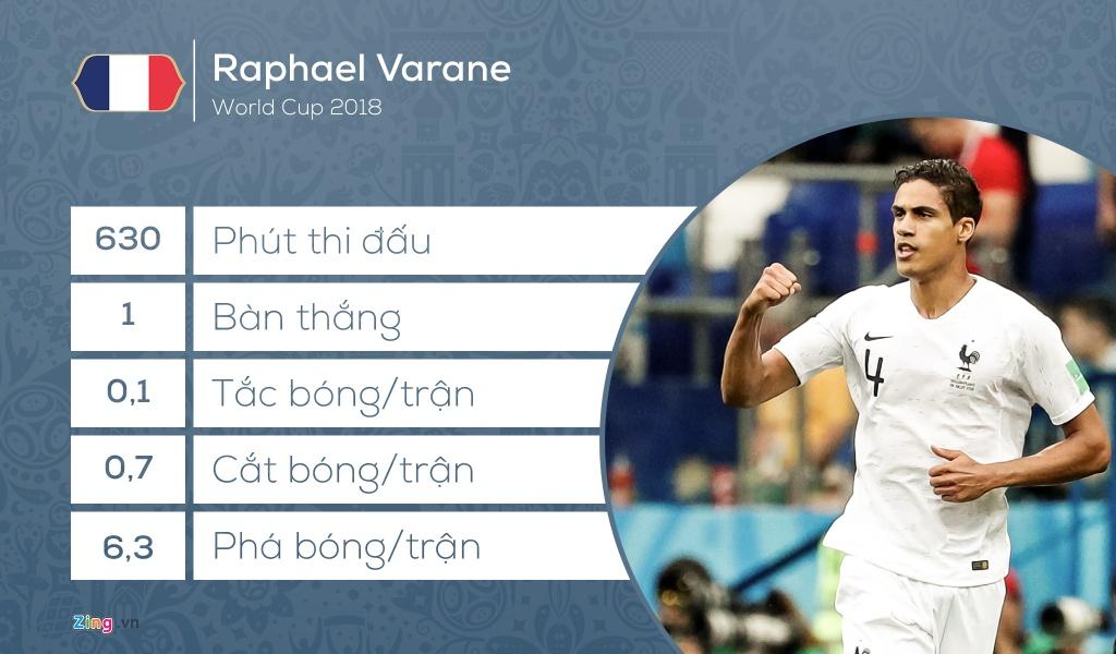 Doi hinh tieu bieu World Cup 2018: Vang bong 'Vua pha luoi' hinh anh 2