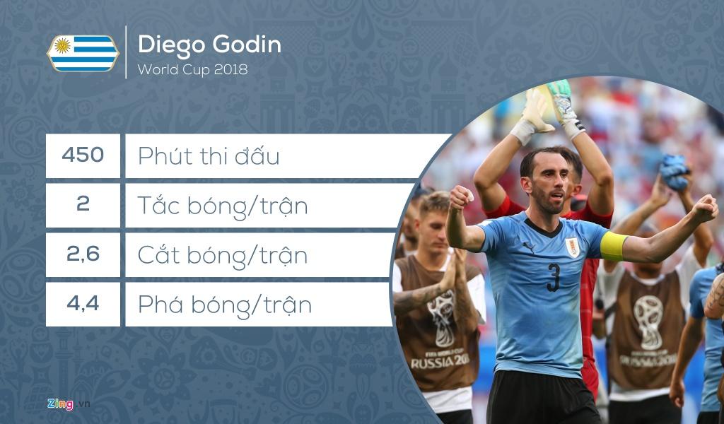 Doi hinh tieu bieu World Cup 2018: Vang bong 'Vua pha luoi' hinh anh 3