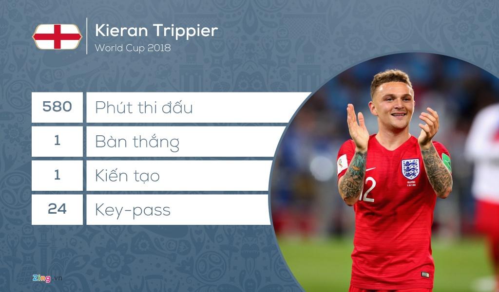 Doi hinh tieu bieu World Cup 2018: Vang bong 'Vua pha luoi' hinh anh 5