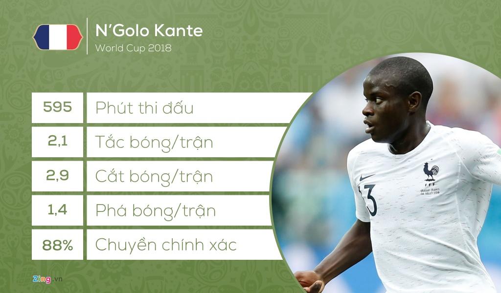 Doi hinh tieu bieu World Cup 2018: Vang bong 'Vua pha luoi' hinh anh 7