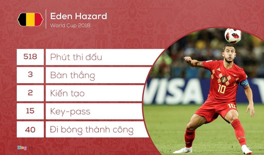 Doi hinh tieu bieu World Cup 2018: Vang bong 'Vua pha luoi' hinh anh 11