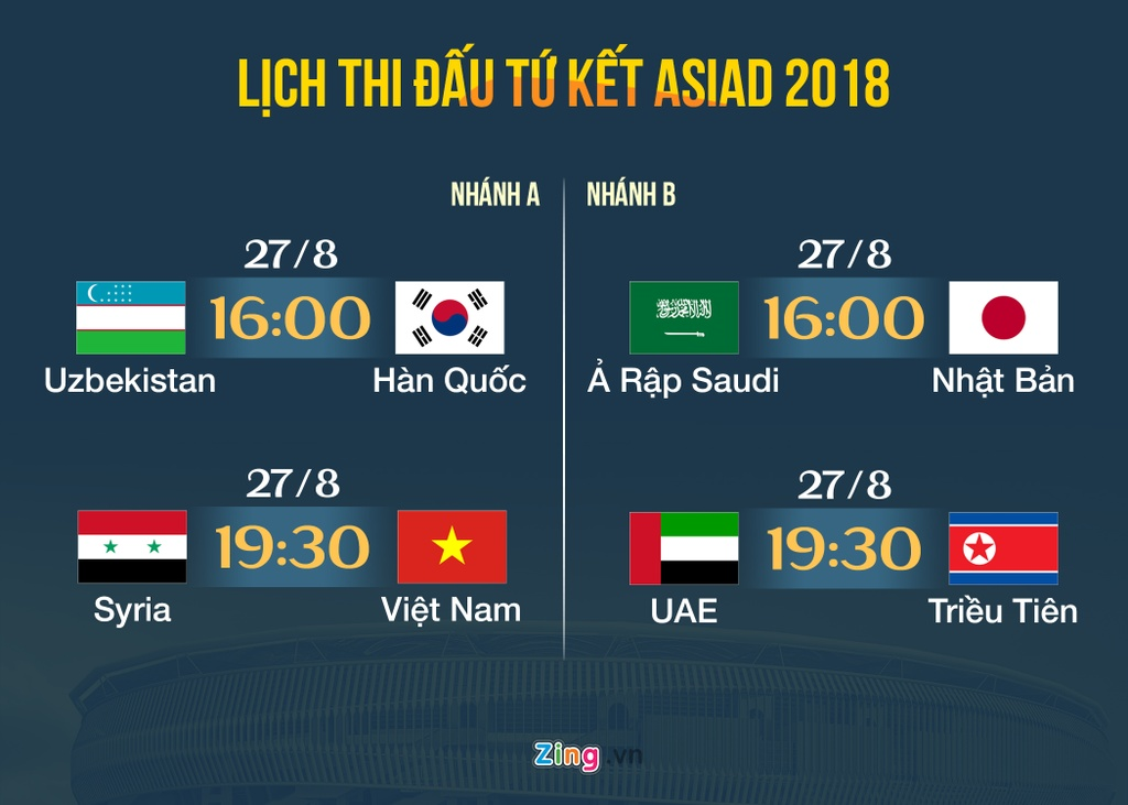 Lich thi dau bong da nam ASIAD 2018: Olympic Viet Nam lap ky tich hinh anh 1