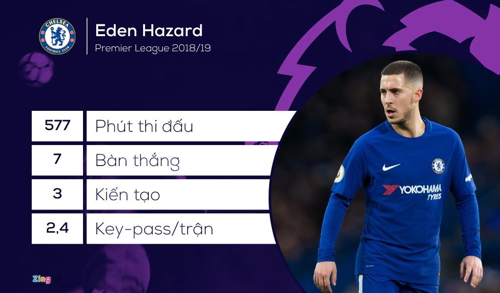 Hazard va doi hinh hay nhat Ngoai hang Anh tu dau mua hinh anh 11