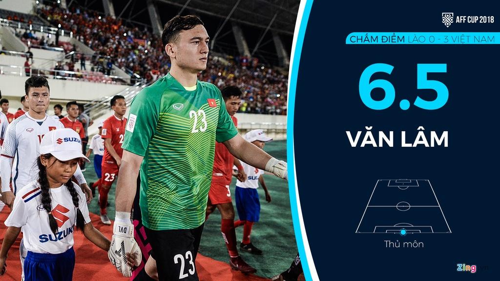 Chấm điểm Lào vs Việt Nam: Xuân Trường tiến bộ, Công Phượng hay nhất