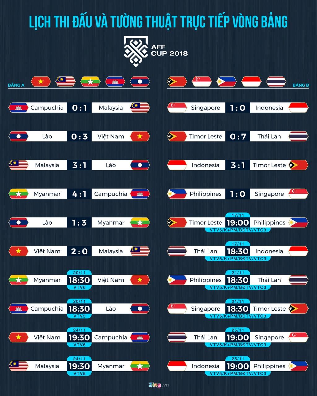 Lich thi dau AFF Cup: DT Thai Lan cham tran Indonesia hinh anh 1
