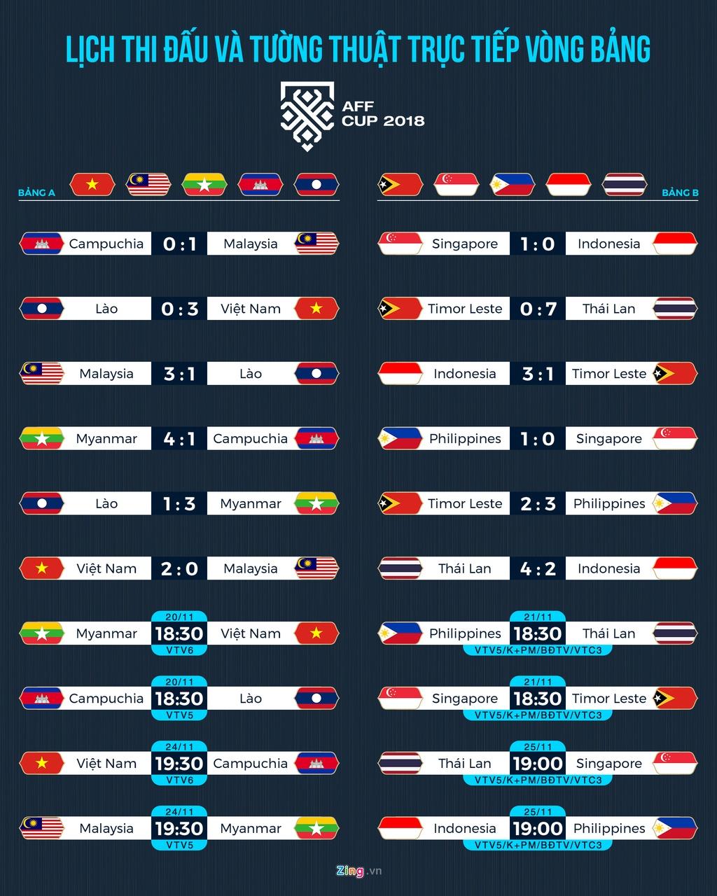 Lich thi dau AFF Cup: Tuyen Viet Nam tranh ngoi dau bang voi Myanmar hinh anh 1