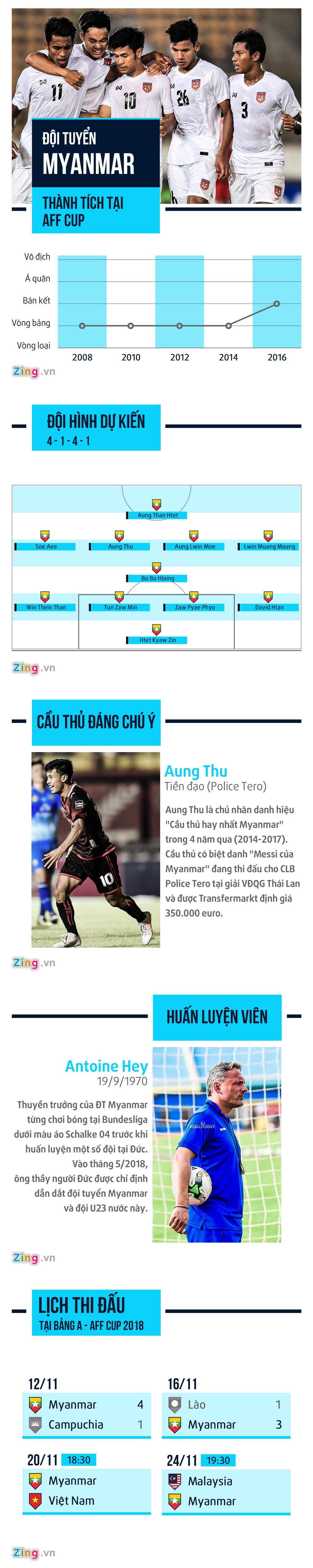 Myanmar - ke thach thuc ngoi dau bang cua tuyen Viet Nam hinh anh 1