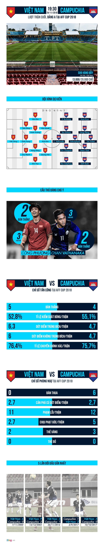 Viet Nam vs Campuchia: Khac biet o hang thu hinh anh 1