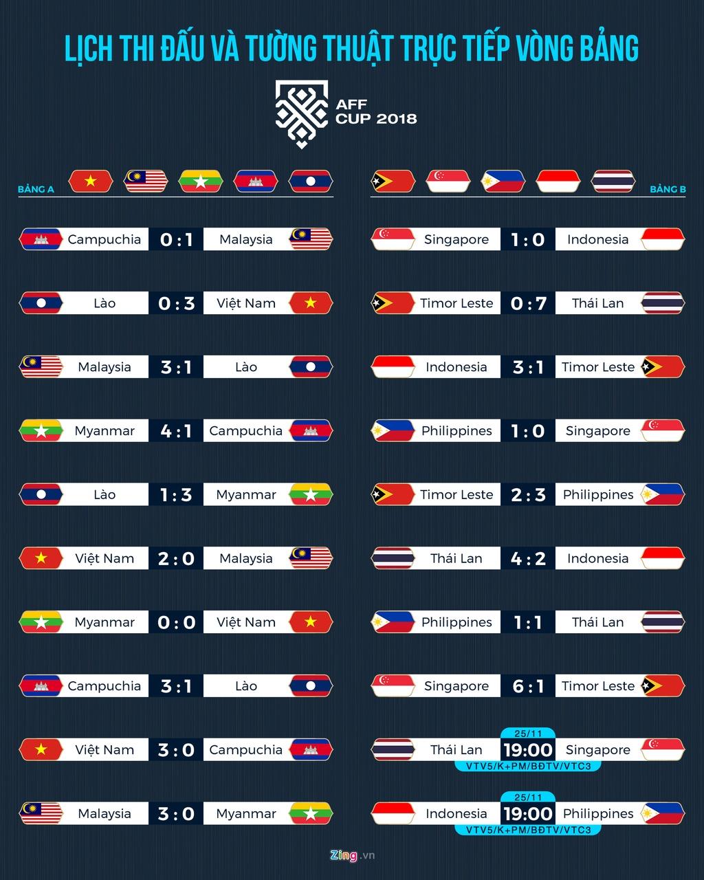 Lich thi dau AFF Cup: Viet Nam cho doi doi thu tai ban ket hinh anh 1