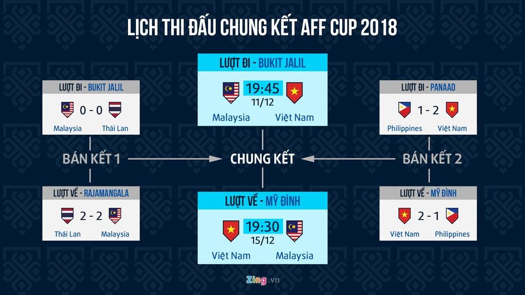 Lich thi dau chung ket AFF Cup: 'Chao lua' Bukit Jalil cho Viet Nam hinh anh 1