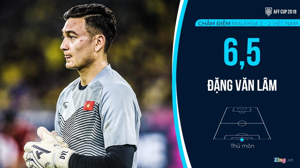 Cham diem Malaysia vs Viet Nam: Duc Chinh kem may hinh anh 1