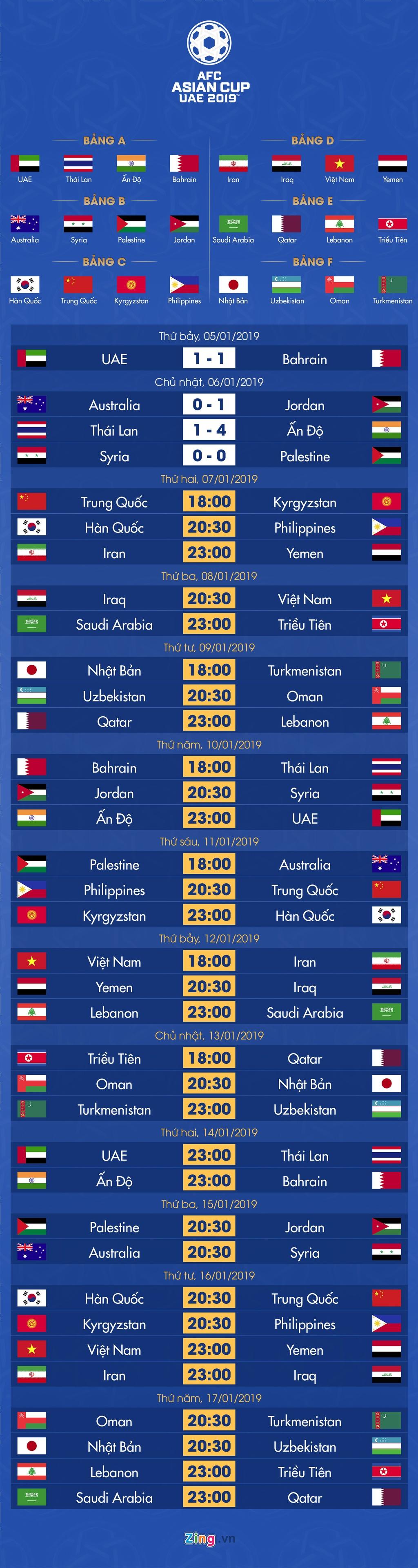 Lich thi dau va bang xep hang Asian Cup 2019 ngay 7/1 hinh anh 1