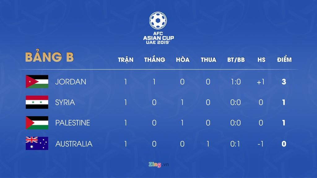 Lich thi dau va bang xep hang Asian Cup 2019 ngay 7/1 hinh anh 3