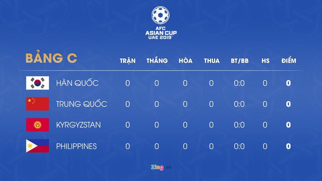 Lich thi dau va bang xep hang Asian Cup 2019 ngay 7/1 hinh anh 4