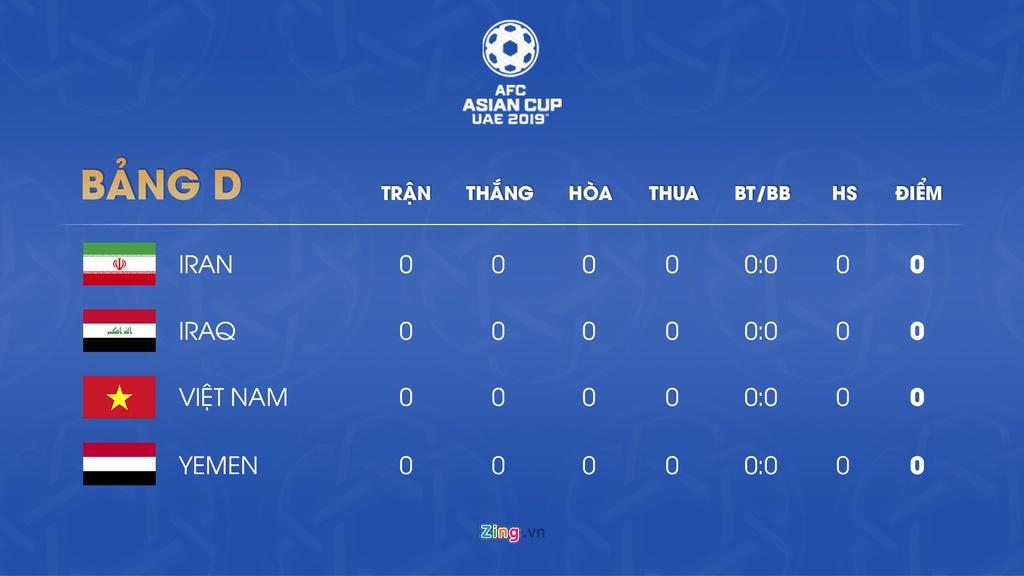 Lich thi dau va bang xep hang Asian Cup 2019 ngay 7/1 hinh anh 5