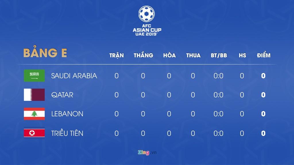Lich thi dau va bang xep hang Asian Cup 2019 ngay 7/1 hinh anh 6