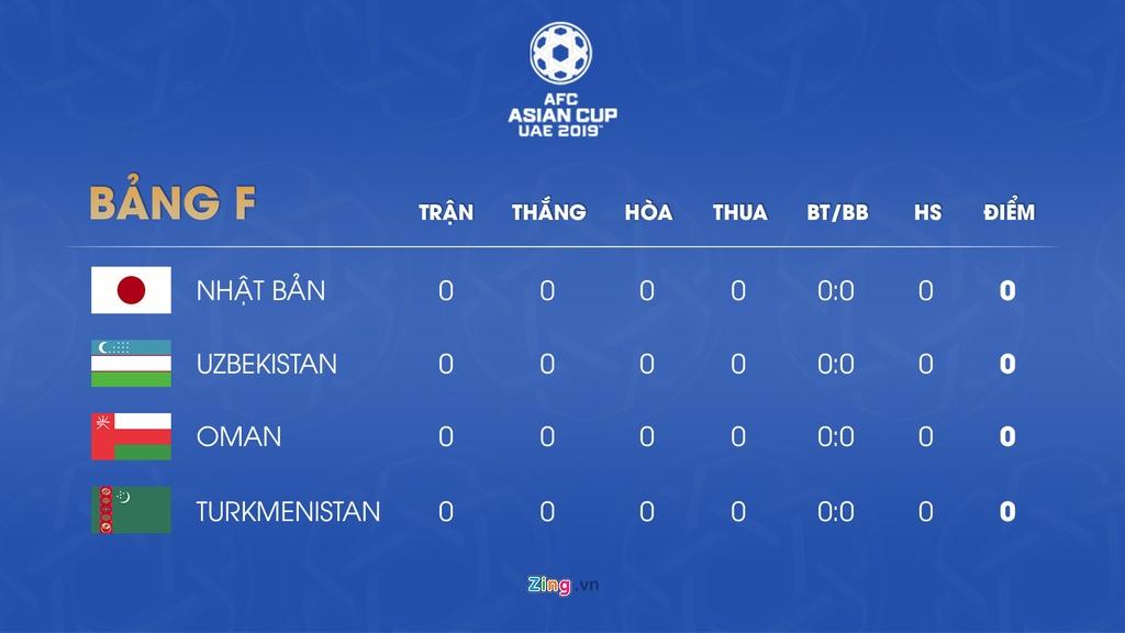 Lich thi dau va bang xep hang Asian Cup 2019 ngay 7/1 hinh anh 7