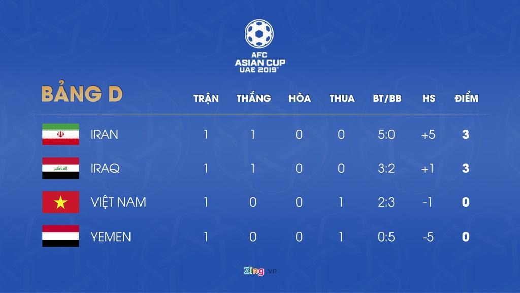 Lich thi dau va bang xep hang Asian Cup 2019 ngay 10/1 hinh anh 5