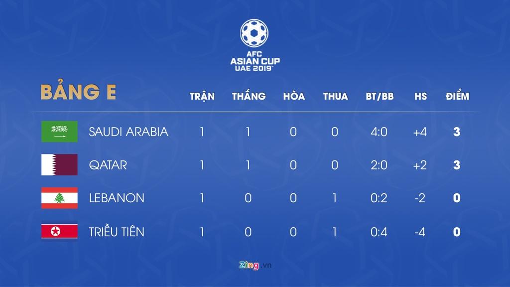 Lich thi dau va bang xep hang Asian Cup 2019 ngay 10/1 hinh anh 6