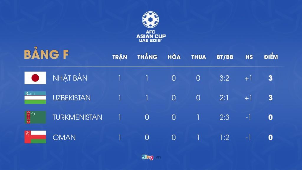 Lich thi dau va bang xep hang Asian Cup 2019 ngay 10/1 hinh anh 7