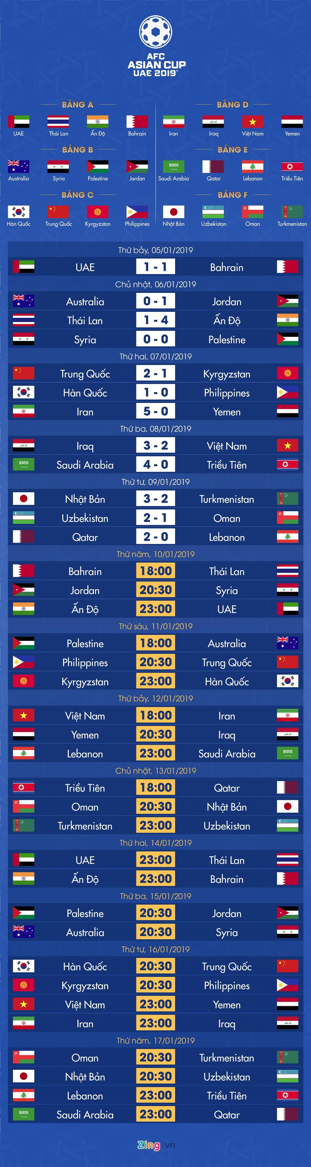 Lich thi dau va bang xep hang Asian Cup 2019 ngay 10/1 hinh anh 1