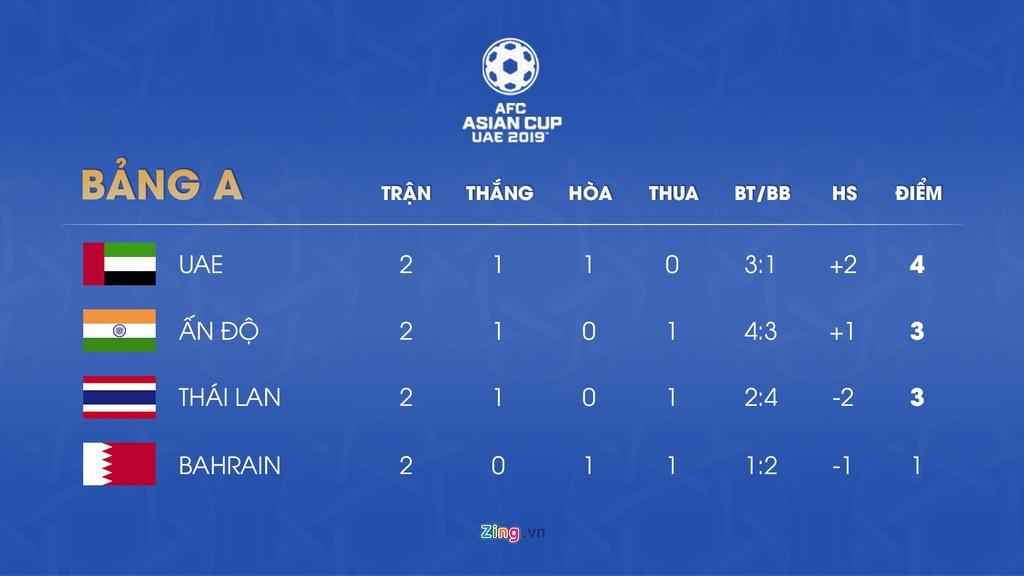 Lich thi dau va bang xep hang Asian Cup 2019 ngay 11/1 hinh anh 2