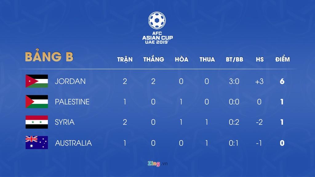 Lich thi dau va bang xep hang Asian Cup 2019 ngay 11/1 hinh anh 3