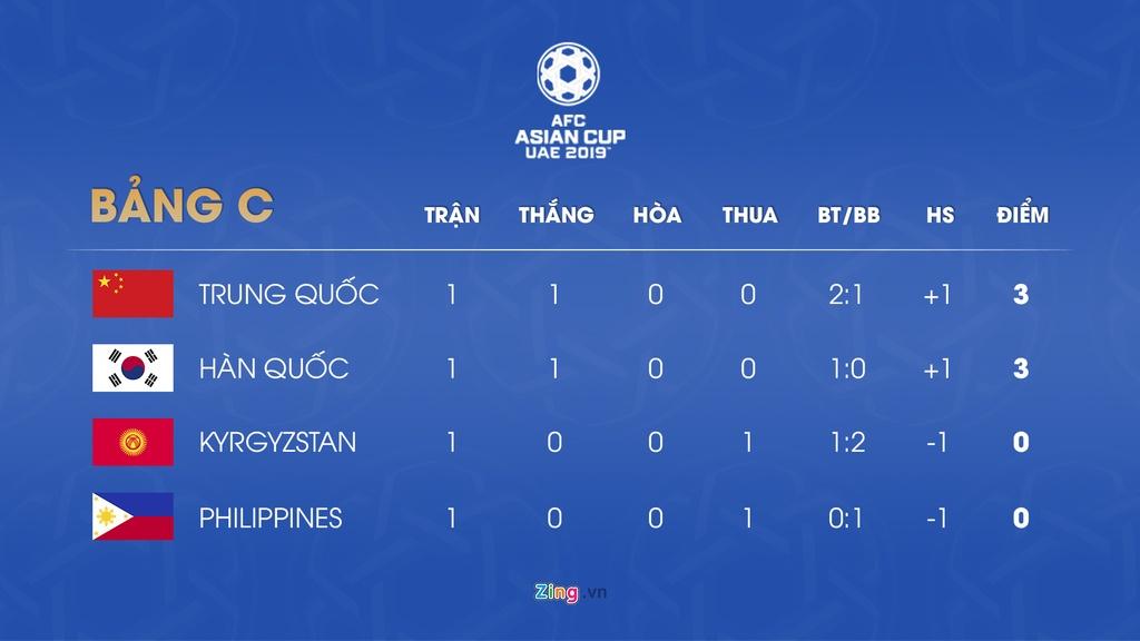 Lich thi dau va bang xep hang Asian Cup 2019 ngay 11/1 hinh anh 4