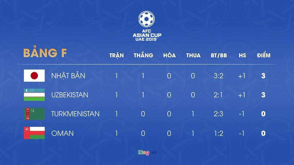 Lich thi dau va bang xep hang Asian Cup 2019 ngay 11/1 hinh anh 7