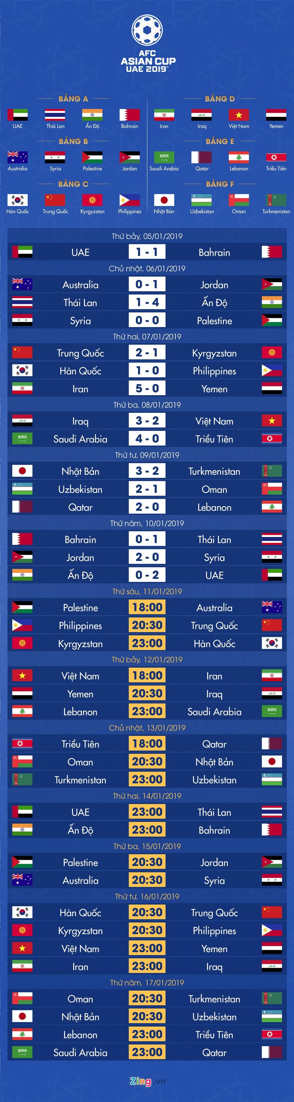Lich thi dau va bang xep hang Asian Cup 2019 ngay 11/1 hinh anh 1