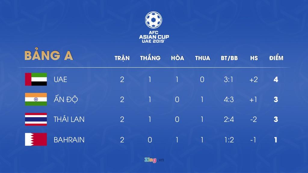 Lich thi dau va bang xep hang Asian Cup 2019 ngay 13/1 hinh anh 2