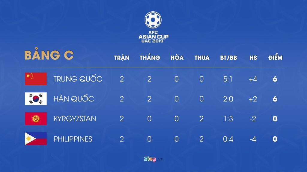 Lich thi dau va bang xep hang Asian Cup 2019 ngay 13/1 hinh anh 4