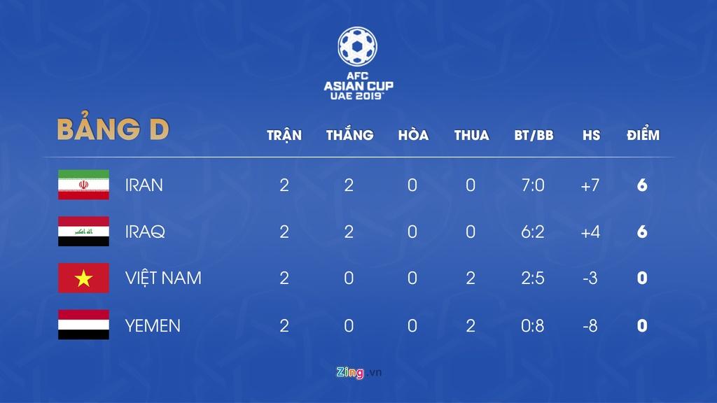 Lich thi dau va bang xep hang Asian Cup 2019 ngay 13/1 hinh anh 5