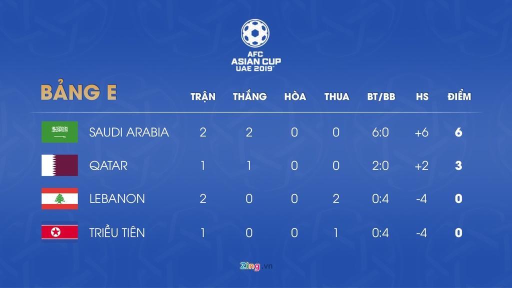 Lich thi dau va bang xep hang Asian Cup 2019 ngay 13/1 hinh anh 6