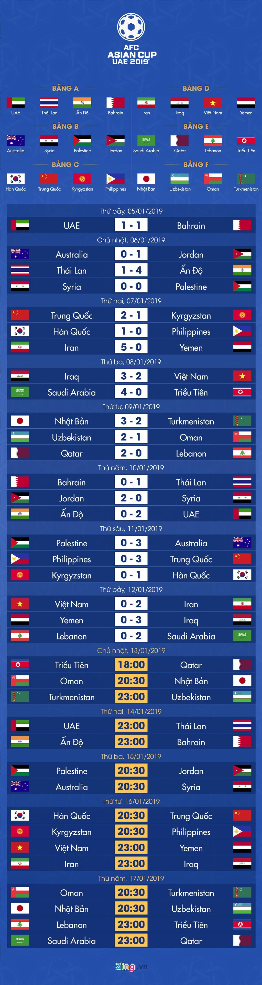 Lich thi dau va bang xep hang Asian Cup 2019 ngay 13/1 hinh anh 1