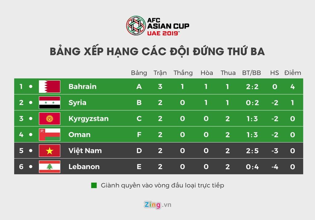 Lich thi dau va bang xep hang Asian Cup 2019 ngay 15/1 hinh anh 8