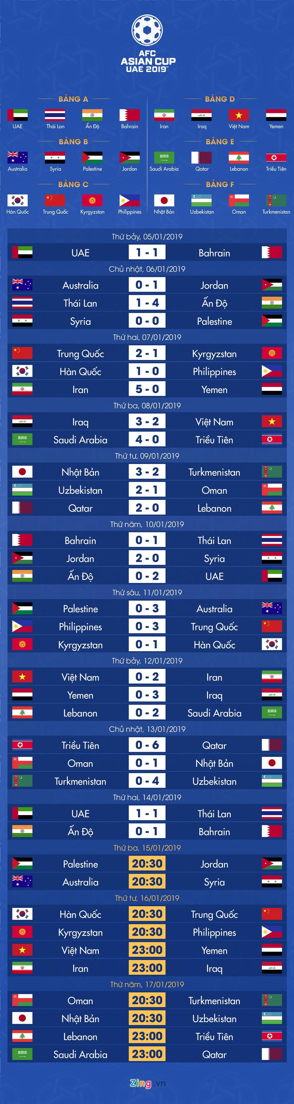Lich thi dau va bang xep hang Asian Cup 2019 ngay 15/1 hinh anh 1