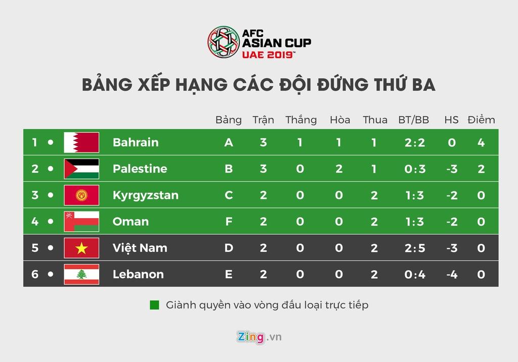 Lich thi dau va bang xep hang Asian Cup 2019 ngay 16/1 hinh anh 8