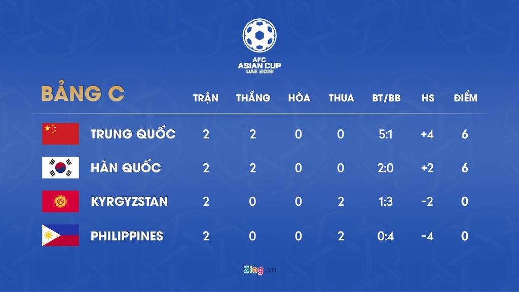 Lich thi dau va bang xep hang Asian Cup 2019 ngay 16/1 hinh anh 4