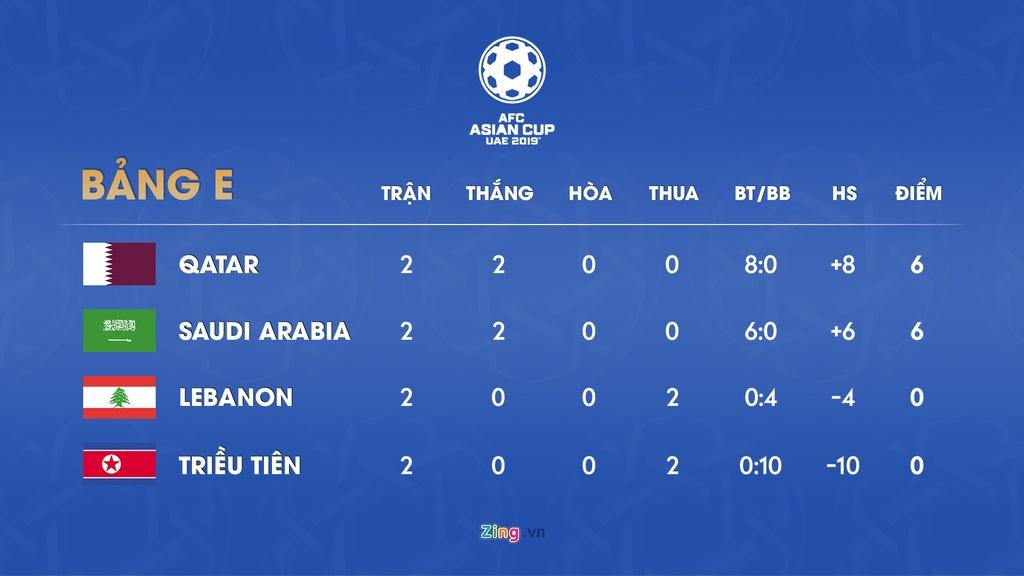 Lich thi dau va bang xep hang Asian Cup 2019 ngay 16/1 hinh anh 6