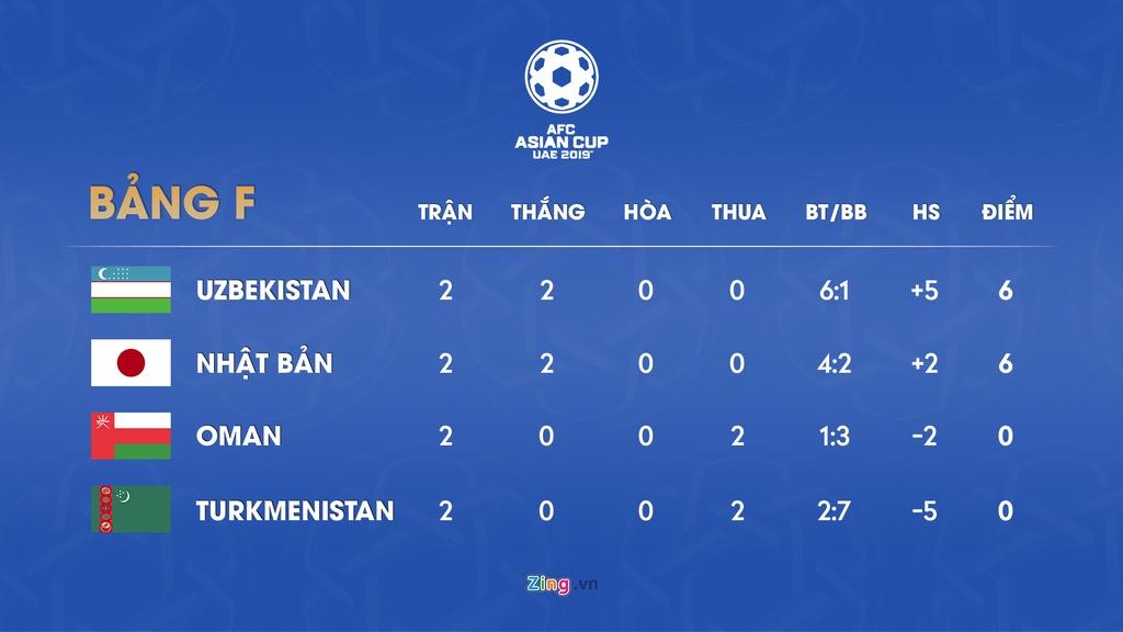Lich thi dau va bang xep hang Asian Cup 2019 ngay 16/1 hinh anh 7
