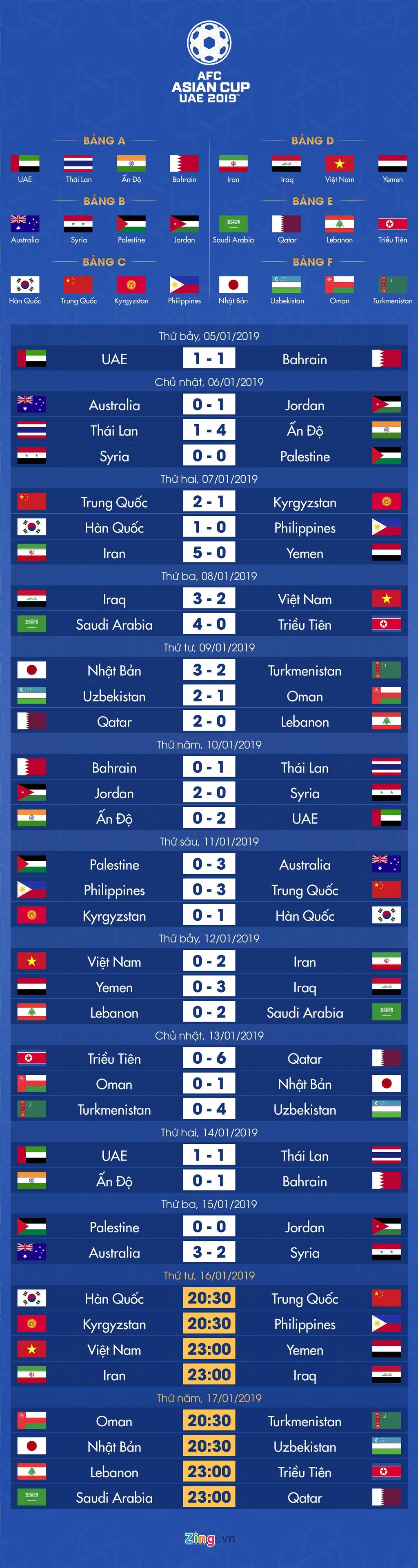 Lich thi dau va bang xep hang Asian Cup 2019 ngay 16/1 hinh anh 1