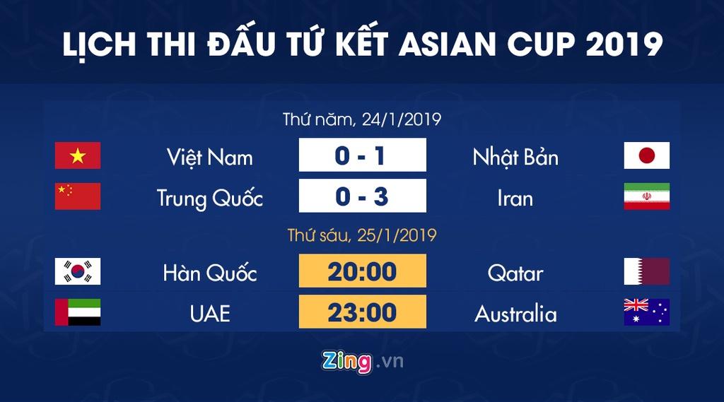 Lich thi dau vong tu ket Asian Cup 2019: Tuyen Han Quoc gap Qatar hinh anh 1