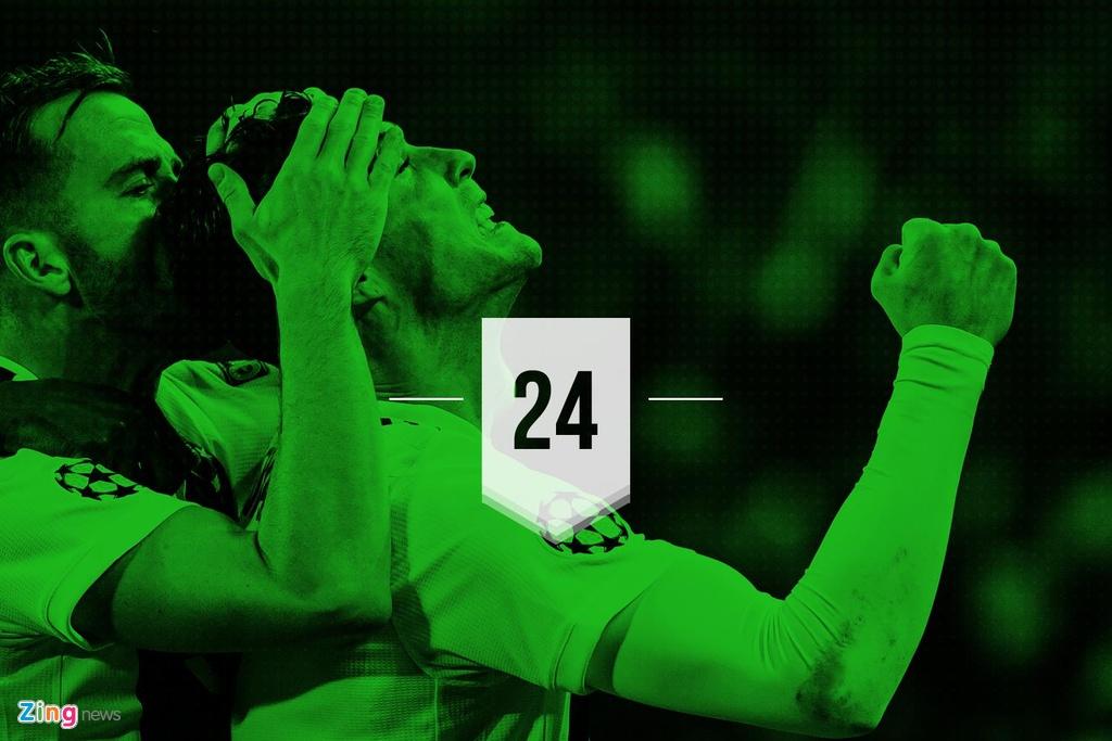 Ronaldo lap ky luc trong tran giup Juventus nguoc dong vao tu ket hinh anh 1