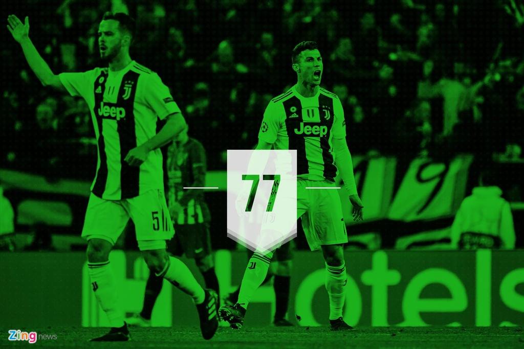 Ronaldo lap ky luc trong tran giup Juventus nguoc dong vao tu ket hinh anh 3
