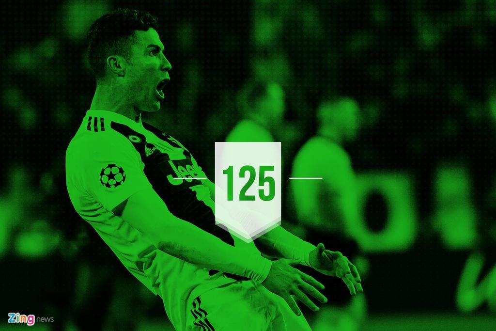 Ronaldo lap ky luc trong tran giup Juventus nguoc dong vao tu ket hinh anh 4