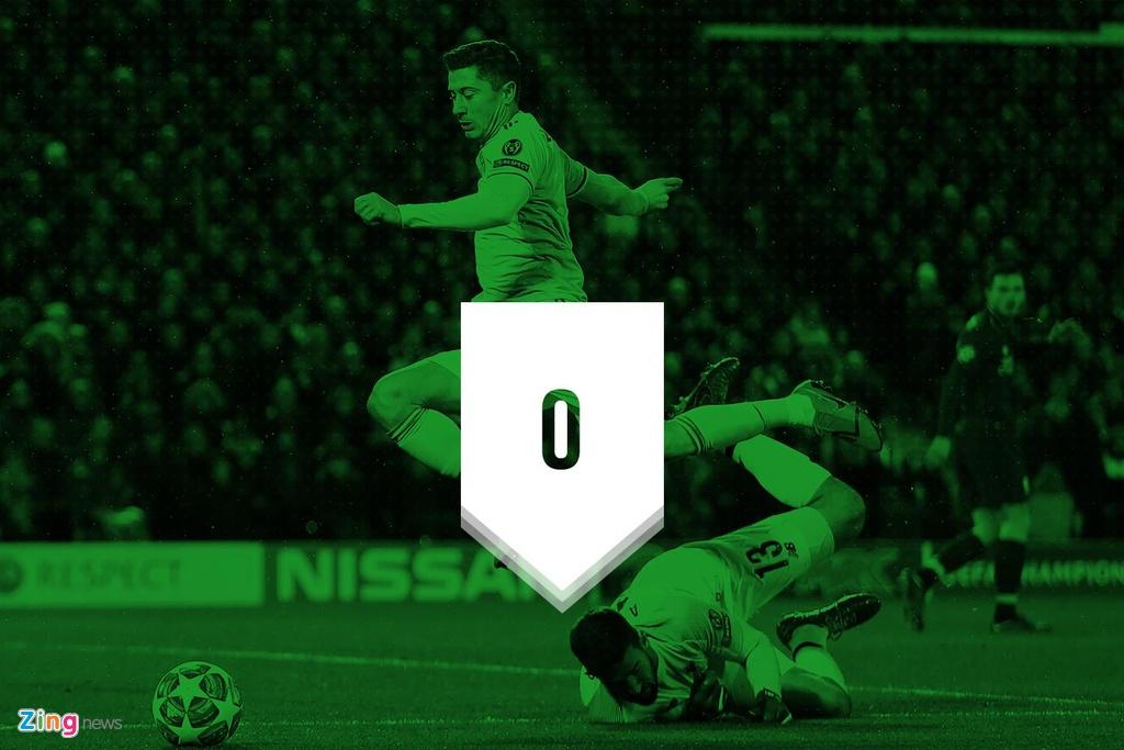 Truoc tran gap Bayern, Liverpool toan thua tren san khach hinh anh 2