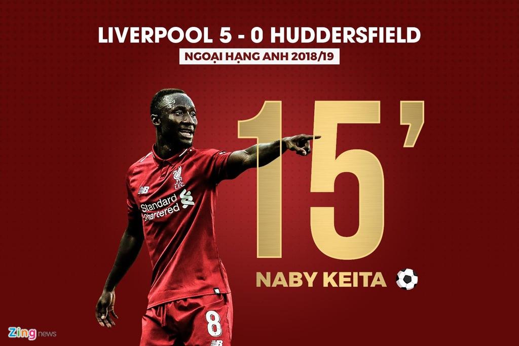 Hang loat thong ke an tuong sau chien thang 5-0 cua Liverpool hinh anh 1
