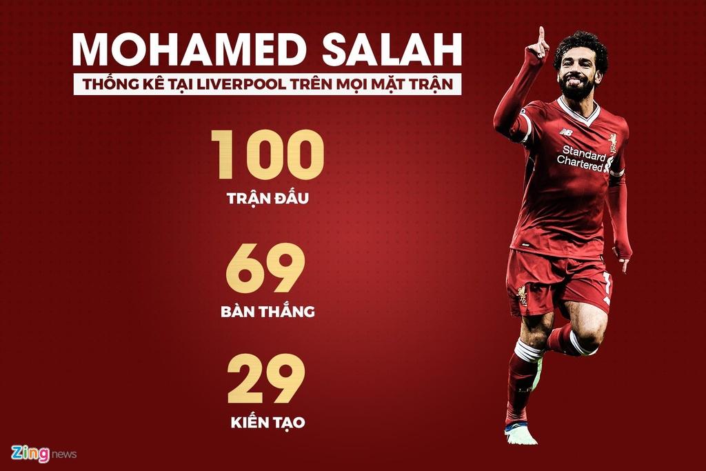 Hang loat thong ke an tuong sau chien thang 5-0 cua Liverpool hinh anh 4