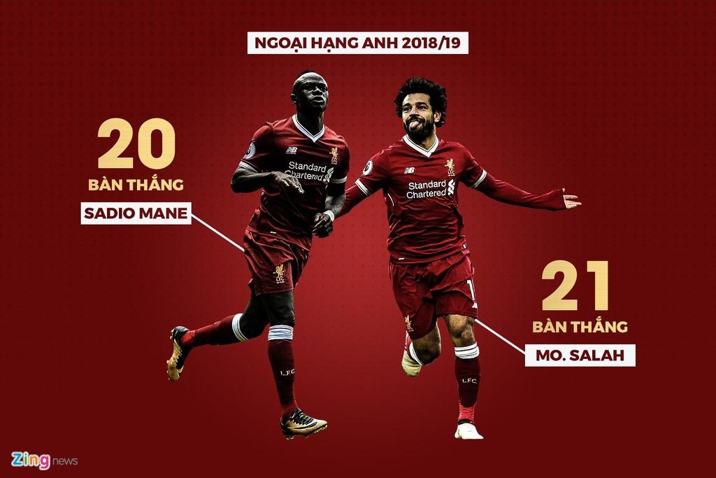 Hang loat thong ke an tuong sau chien thang 5-0 cua Liverpool hinh anh 5